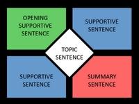 four square essay planning