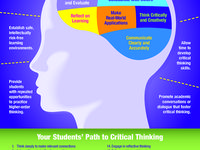 critical thinking is most commonly associated with the act of Ways in which critical thinking has been defined by researchers, (b) investigate how critical thinking develops (c) learn how teachers can encourage the development of critical thinking skills in their students, and (d) review best practices in assessing critical thinking skills.