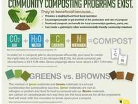 Garden compost  Board