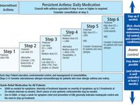 Pin By Melody Pirie On Infusion Nursing Copd Relieve Asthma