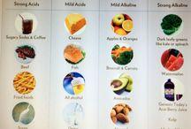 High Alkaline diet