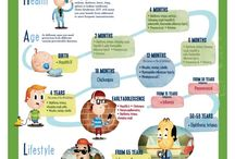 Infographic for Kids / Infographics are a powerful new method of journalism and a form of storytelling that tends to go viral that you can easily use with kids.