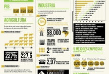 Brasil negocios
