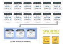 Infografiki / Infografiki przygotowane przez Polskie Centrum Kas Fiskalnych Sp. z o.o.