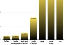 Music Industry Articles