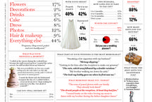 Wedding Planning Tools / Wedding Planning, Seating Charts, Bridal Party, Budgeting, Wedding Food and Drink