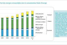 Energies renouvelables / Actualités et visuels du secteur de l'énergie renouvelable, solaire photovoltaïque,...