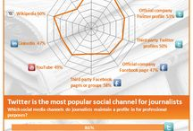 EduTech - Social Media / Social Media for children and schools.