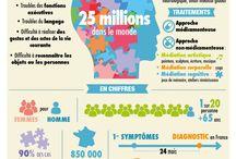 Alzheimer, mieux comprendre / Informations sur la maladie et activités possibles