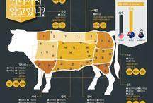 쇠고기 부위