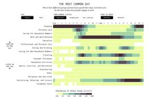 daily routine analysis