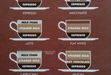 Know your coffee