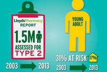 Diabetes  / At LloydsPharmacy we have been offering free Type 2 screening for ten years and in that time we've seen a 31% increase in the number of people found to be at risk of developing the condition including a 17% rise in younger adults. Be more aware of Type 2 diabetes and how you can prevent developing it http://goo.gl/W0HnvY