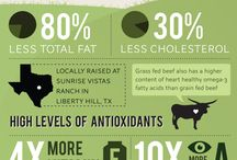 Grassfed Beef is GOOD for You