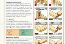 Wood joints / Wood joints