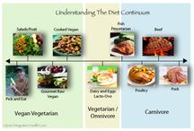 Black Vegetarian