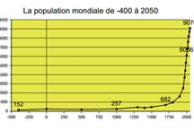 La population Mondiale évolue