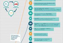 Internet Advertising Infographics / Infographics on Internet advertising industry
