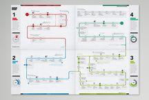 Journey Maps / Process Maps