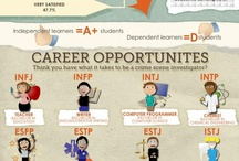 MBTI and Your Career / by Career Development Ctr SUNY Plattsburgh