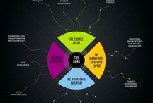 Digital Transformation & Digital Trends