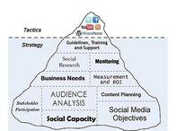 """Social Media & Strategy / Strategy """"v"""" Tactics"""