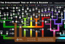 Niepoprawny: Ewolucja religii #1
