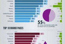 Facebook News & Stats