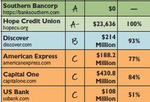 Green America Scorecards / Scorecards rating banks, companies, and products on various aspects of sustainbility.