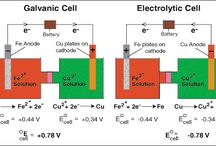 elektrokémia