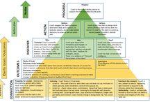 Coaching Process (Model)