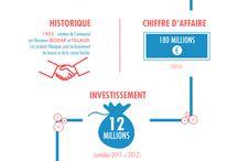 Made in France ! / 100% des produits que nous fabriquons sont made in france, et pourtant au minimum 15% moins chers que les grandes marques ! #ProducteurCommerçant