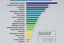Effectieve leerkrachtvaardigheden