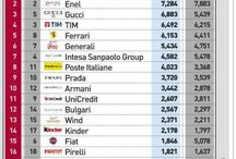 Companies ranking