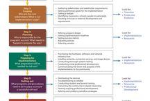 Mobile Learning (mLearning)