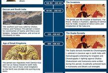 India - History