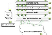 Microservices / Artigos e literatura diversa sobre arquitetura de microserviços