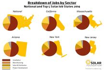 ENERGY TRANSITION IN THE US. / ENERGY TRANSITION