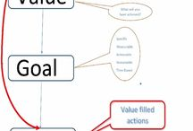 Value filled Actions