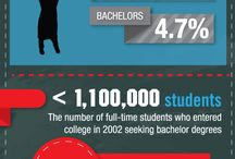 Infographics / by Lone Star College