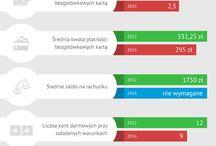 Finanse w liczbach / Zapoznaj się z informacjami finansowymi w atrakcyjnej graficznej formie infografik. Wszystkie materiały wolno udostępniać we własnych analizach za wskazaniem źródła, czyli aktywnego odnośnika do strony: www.comperia.pl