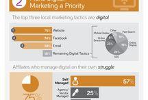 Lokális Online Marketing