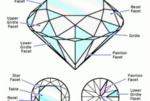 Diamond's & Jewellery Education / Discussion's and sharing knowledge about Diamond's and Jewellery