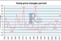 Real Estate Market Data