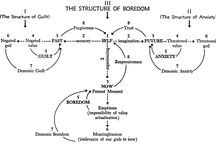 Boredom / by Dom Collier