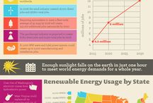 Getting Green / New research and infographics about green technology and the environment are coming out all the time, and we want to share some of them with you!