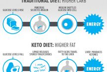 Ketosis / How to become a fat burner and smarter!