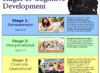 Play theories or child development theories / Articles