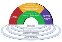 Teach it! 21st Century Skills