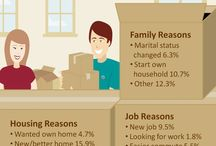 Real Estate Infographics / by JG Real Estate